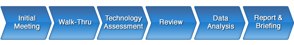 Network_assessment_methodology