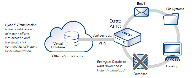 datto_hybrid_virtualization
